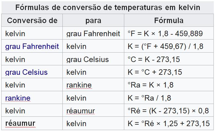 termômetro infra vermelho e unidade de temperatura
